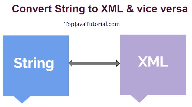 string to xml