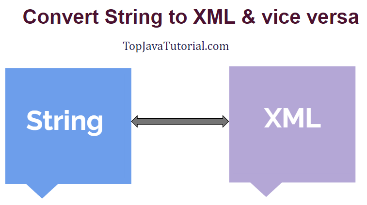 string to xml