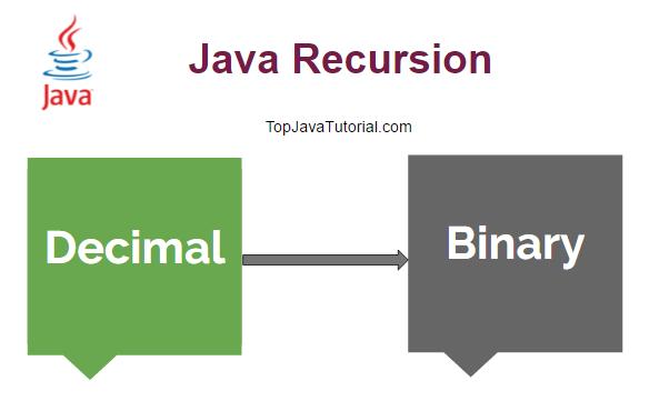 decimal to binary java program using recursion