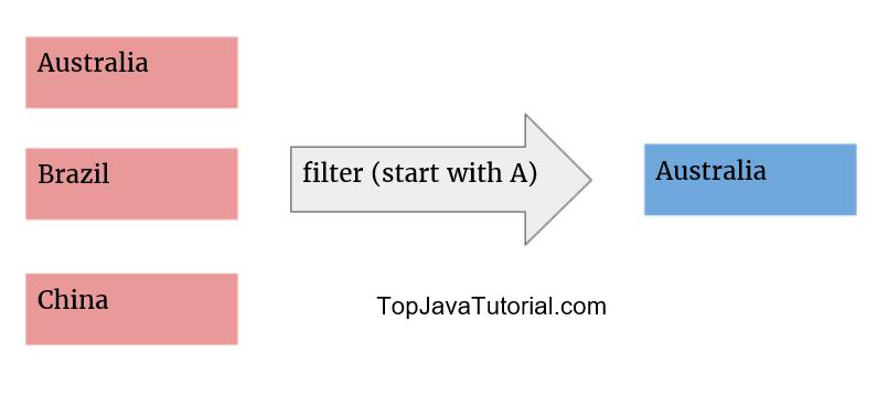 stream filter operation