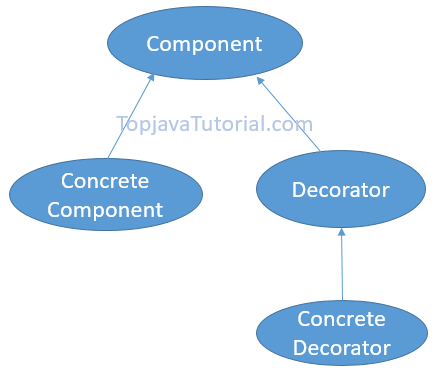 Decorator design pattern in java