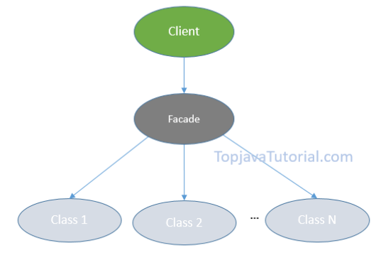 Façade Design Pattern In Java Top Java Tutorial Impressive Design Patterns Tutorial