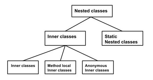Java Inner class