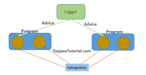 Aspect Oriented Programming Concepts Top Java Tutorial