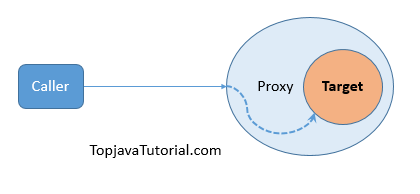 aspect oriented programming weaving