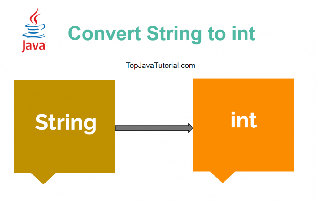 convert string to int