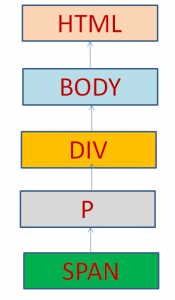 Traversing Up the DOM Tree using jQuery