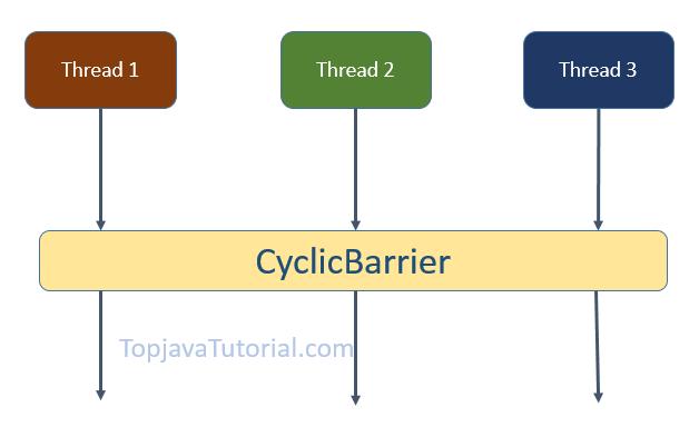 CyclicBarrier