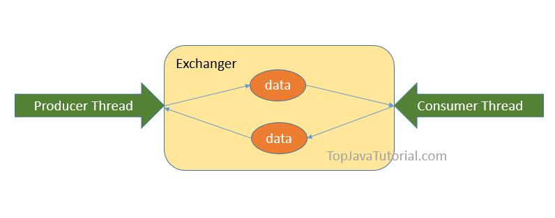 Java Exchanger