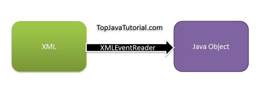 StAX XMLEventReader