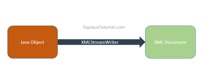 convert java object to xml