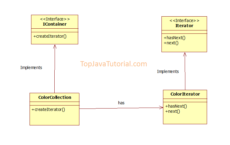 Java Service Design Pattern