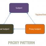 proxy pattern java