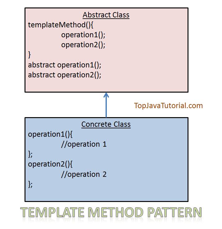 Template Method Pattern Top Java Tutorial