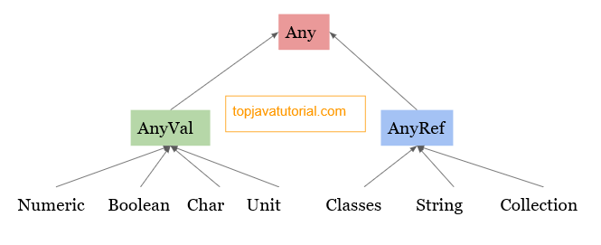 scala type hierarchy