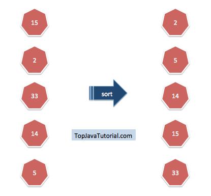 Sorting Arrays in Java - Top Java Tutorial
