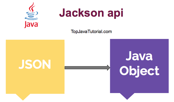 Java Jackson api