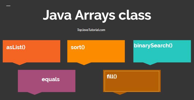 Java Arrays class