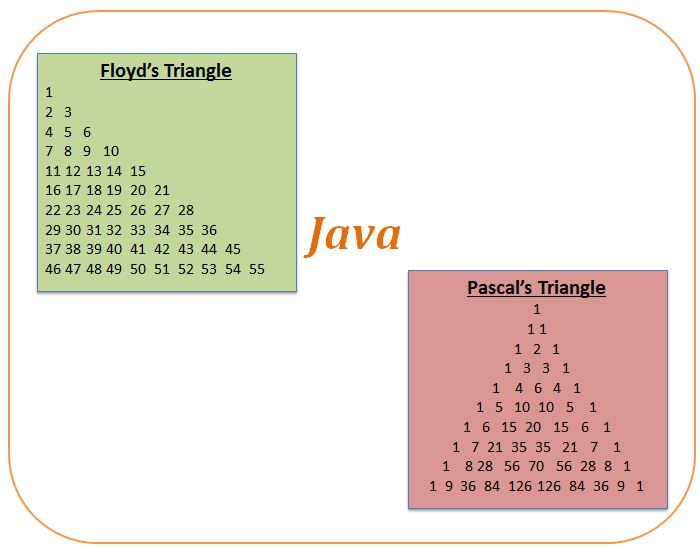 java program for Floyd's triangle and Pascal's triangle