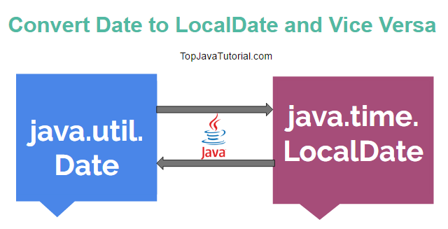 how to get localdate in java
