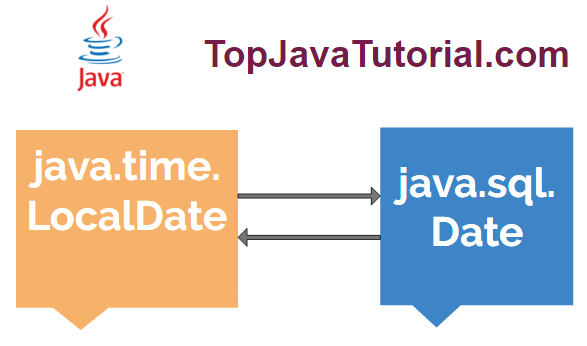 how to change a date to a long in java