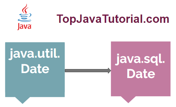 convert java util date to sql date