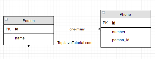 many to one and relationship in hibernate java