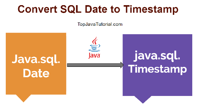 sql date to timestamp