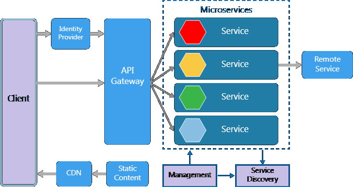 microservice interview questions